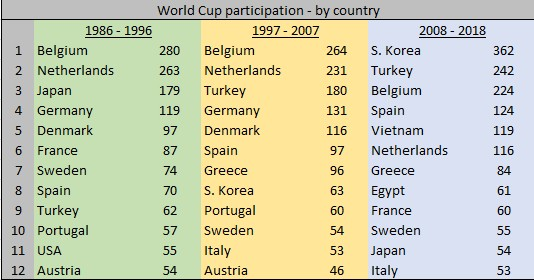 WC participation by country